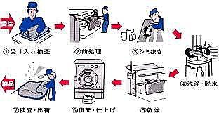 クリーニング工程