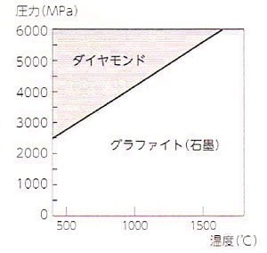 ダイアモンドの状態図