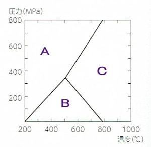 珪酸アルミニュームの状態図