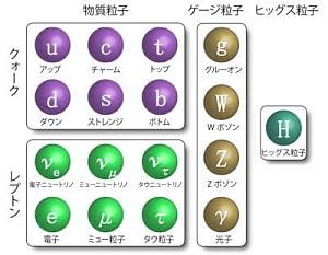 物質を構成する粒子