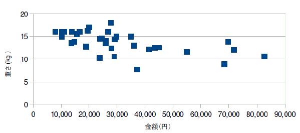 価格重量のグラフ