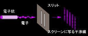 電子の2重スリット実験Wikipedia