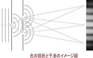 光の回折と干渉のイメージ