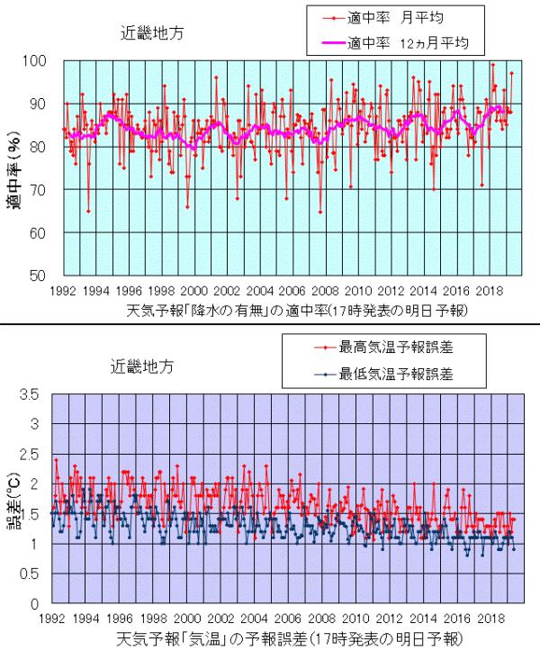近畿の天気予報的中率