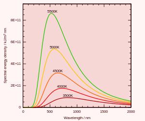 黒体放射のエネルギー分布