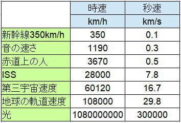 速度の比較